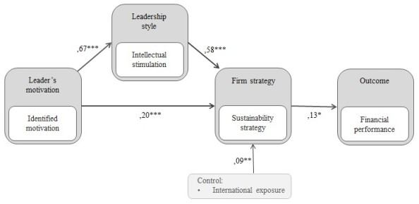 sust-leadership-research-model